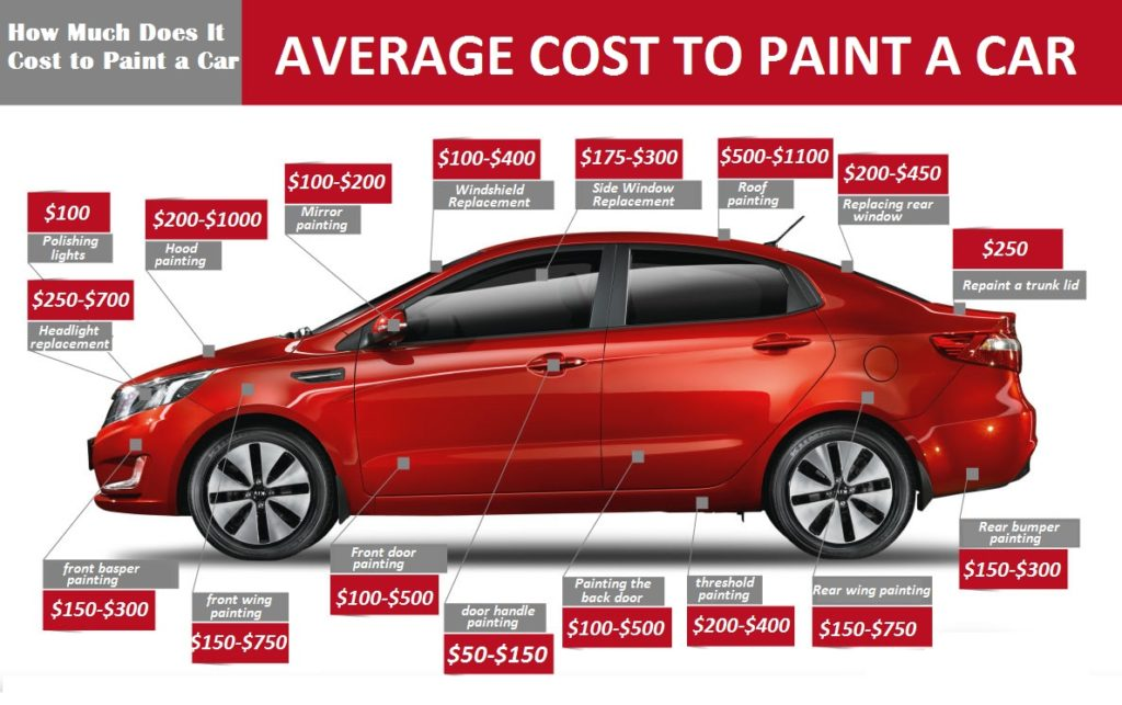 Average Cost to paint a car