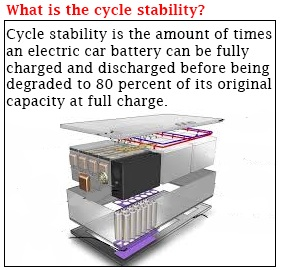 Battery Cycle stability