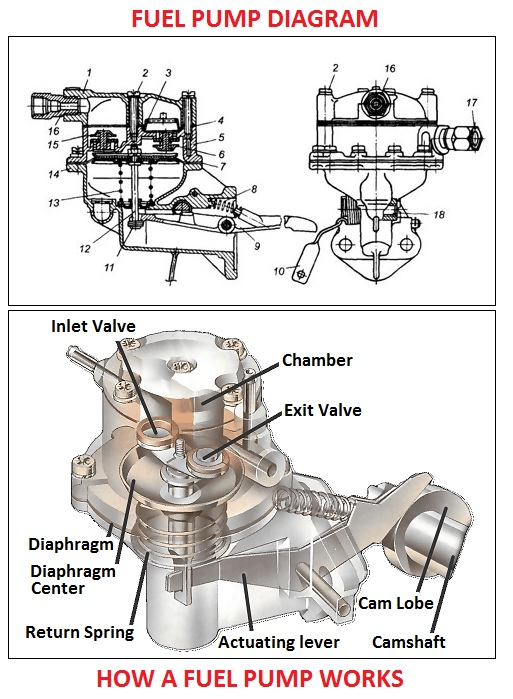 How a mechanical pump works
