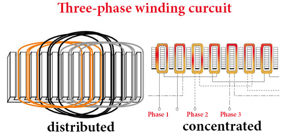 three-phase winding