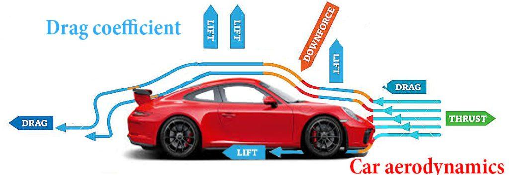 What is car aerodynamics