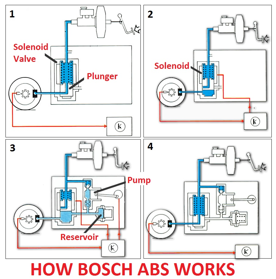 How BOSCH ABS works