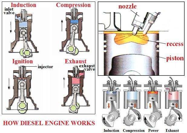 كيف يعمل محرك الديزل