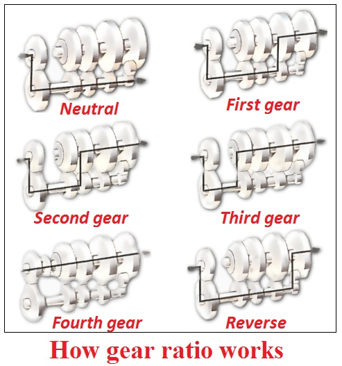 How gear ratio works