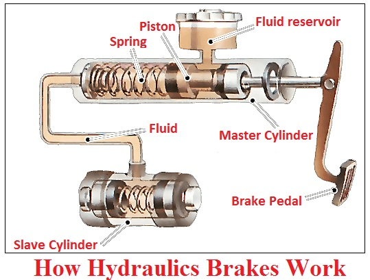 How hydraulics brakes work