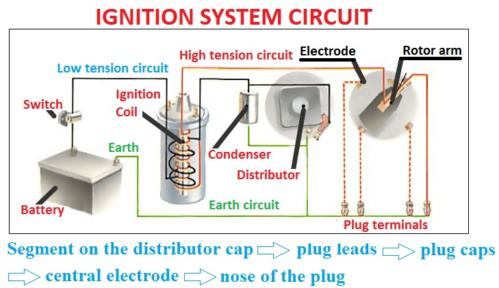 Ignition system circuit