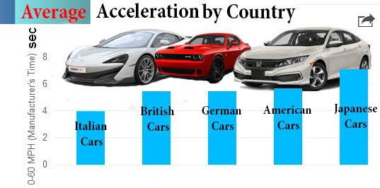 Accelaration by Country
