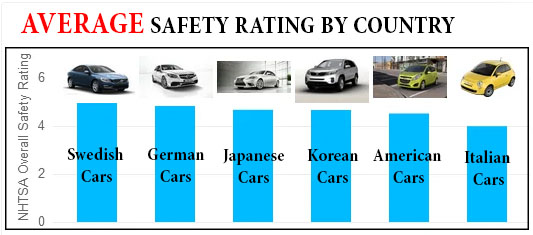 Safety Rating by Country