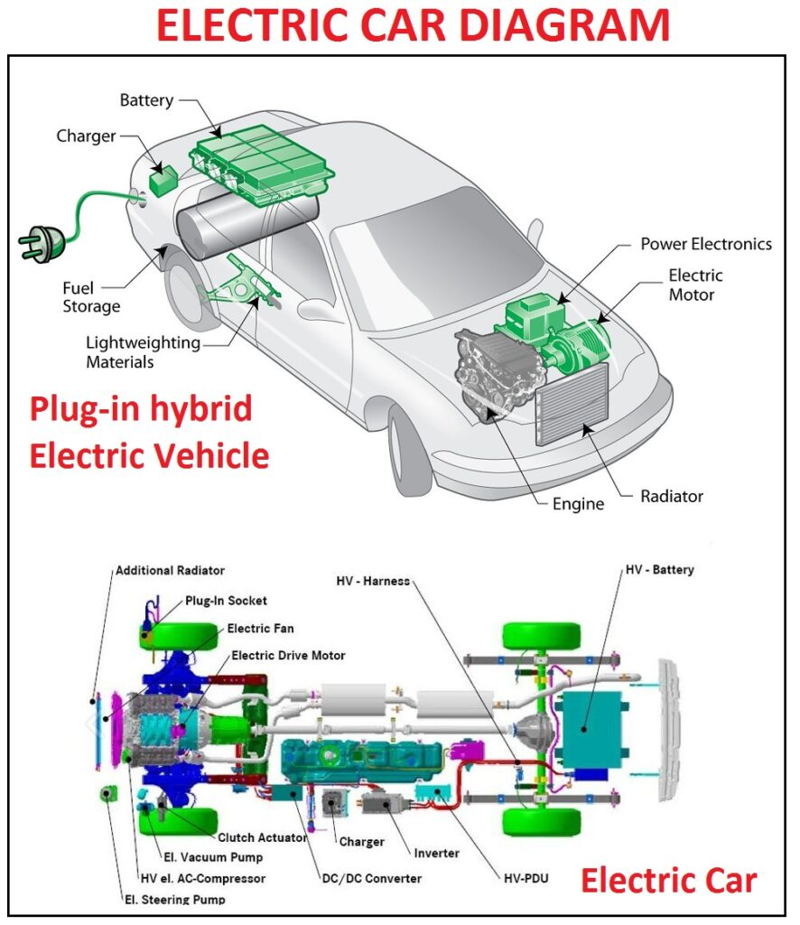 Electric Car Diagram