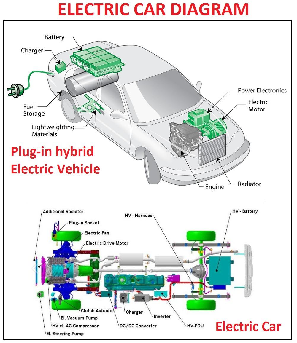 Electric Car Diagram -Buick 350 Engine Diagram | Begeboy Wiring Diagram  Source | Purely Electric Car Engine Diagram |  | Begeboy Wiring Diagram Source