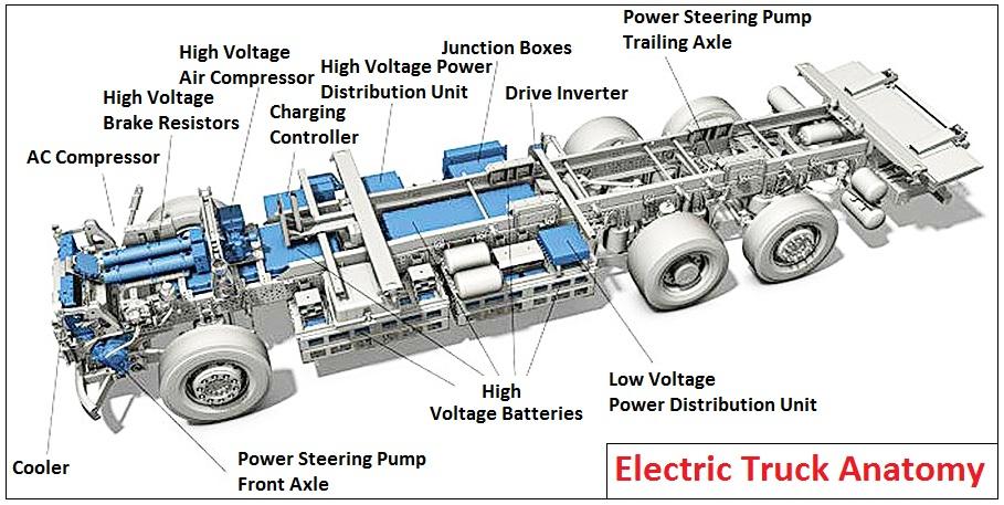 Electric Truck Anatomy