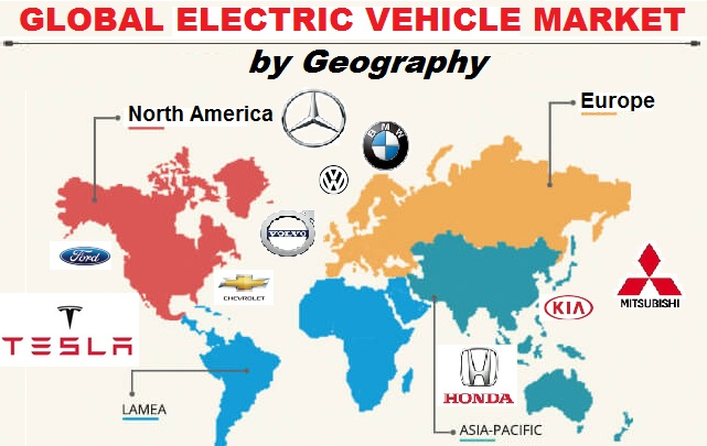 Global electric car market
