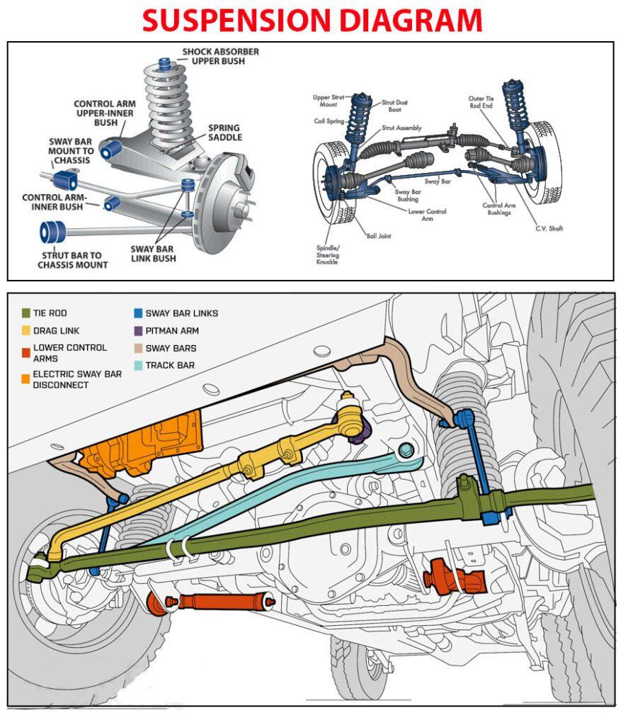Suspension Diagram | Car Construction