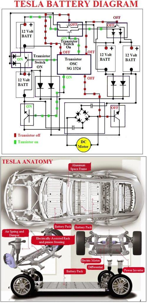 Tesla Battery Diagram | Car Construction