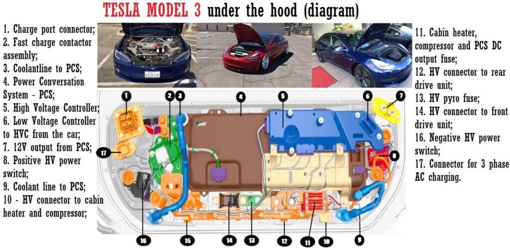 Tesla Model 3 schematic under the hood | Car ConstructionCAR ANATOMY