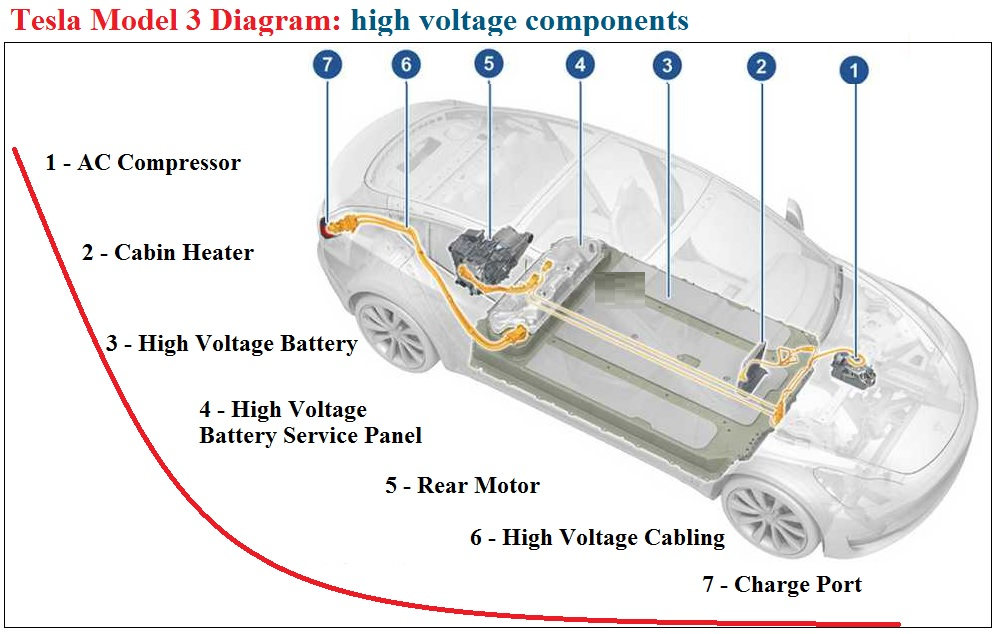 Tesla Model 3 High Voltage Components Diagram