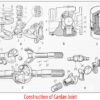 Cardan Joint or Construction of Cardan Joint
