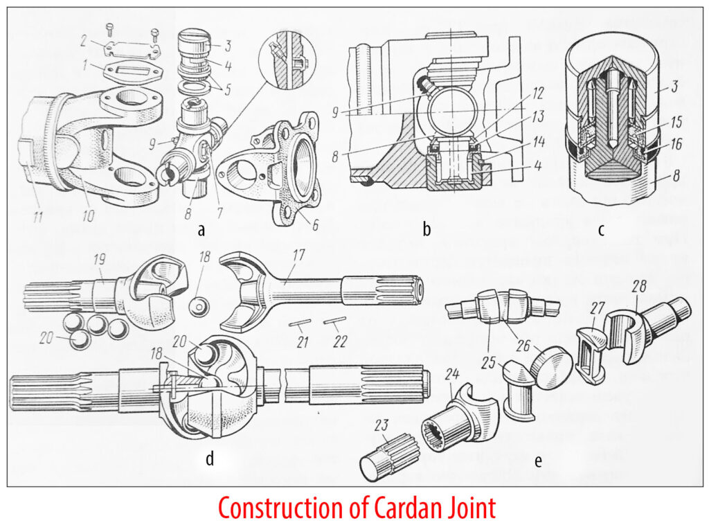Construction of Cardan Joint