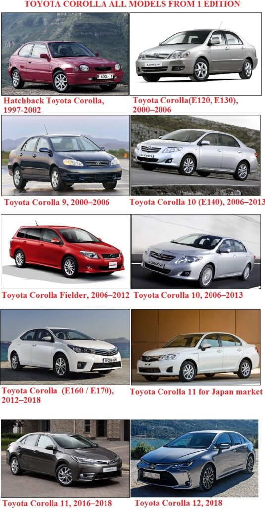 Toyota Corolla which has produced since 1997 to 2020