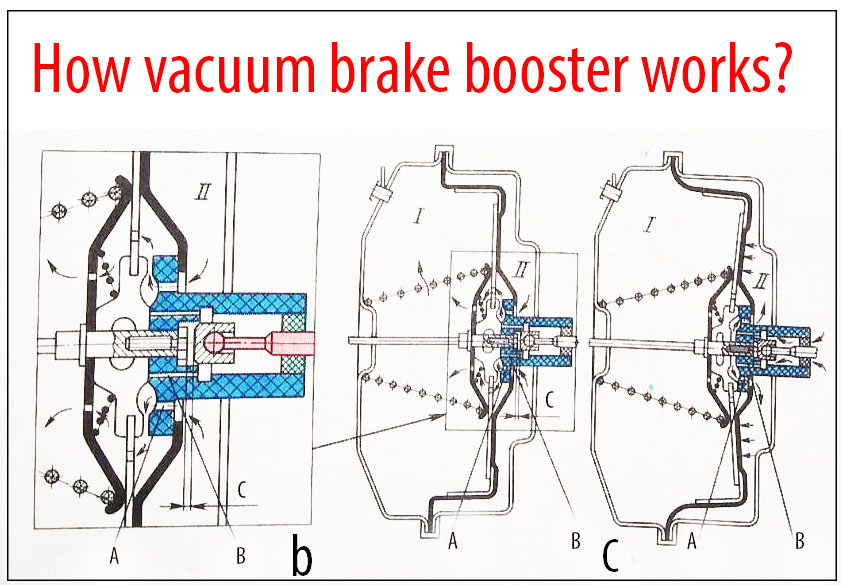 How vacuum brake booster works