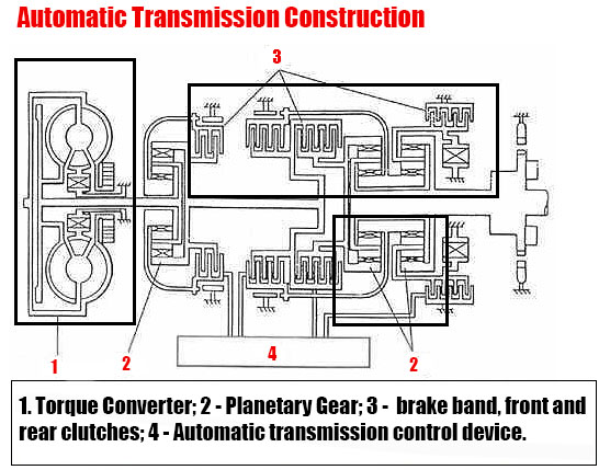 Diagram of the device of an automatic transmission