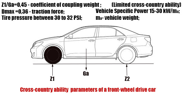 Cross-country ability of front drive vehicle