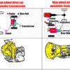 Automatic Transmission Construction