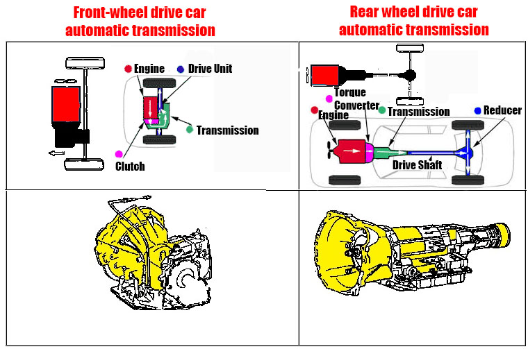 Types of Automatic Transmission