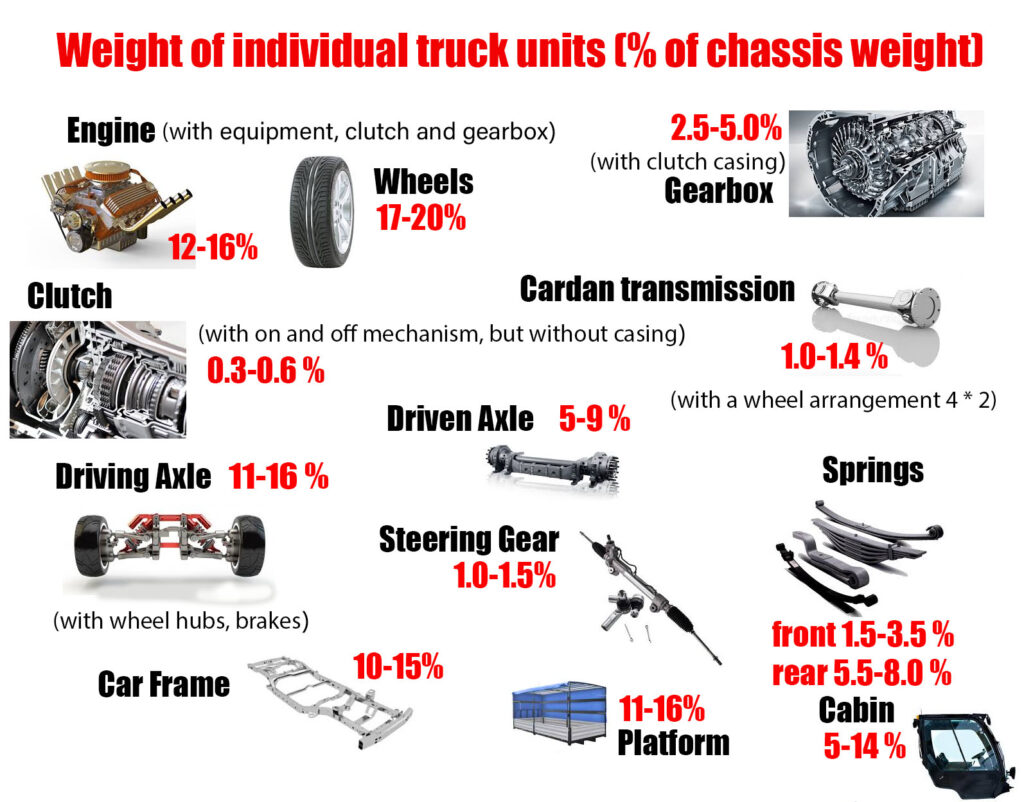 Weight of individual truck units