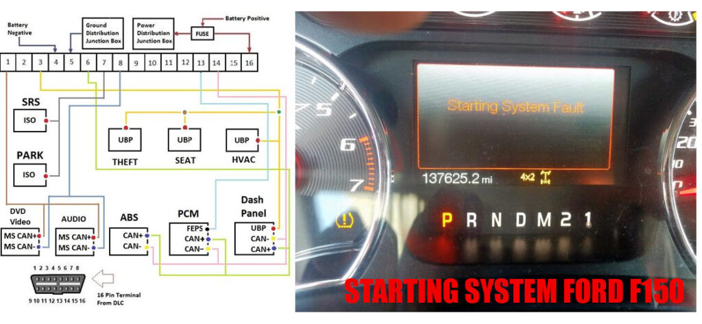 Starting system curcuit diagram Ford F150