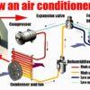 Car Air Conditioner Refill DIY