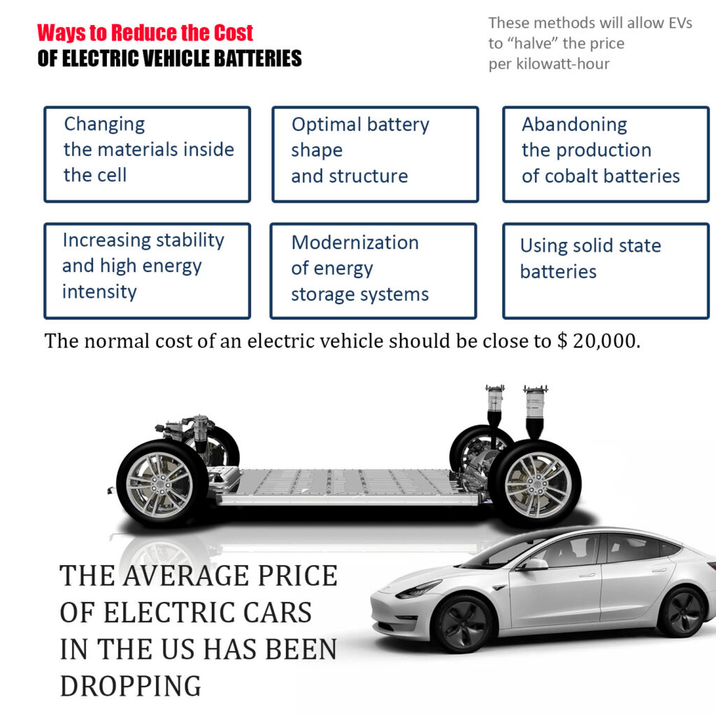 Battery Tesla Price