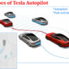 How much Tesla Autopilot cost?