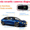 Tesla security cameras Diagram