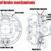 Brake mechanism in cars