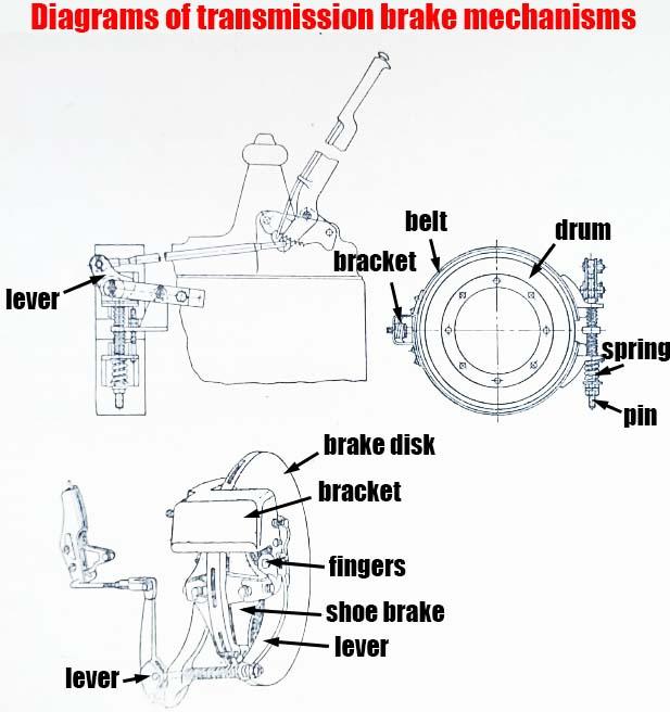 Diagrams of transmission brake mechanisms