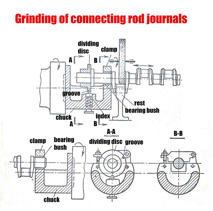 grinding of connecting rod journals