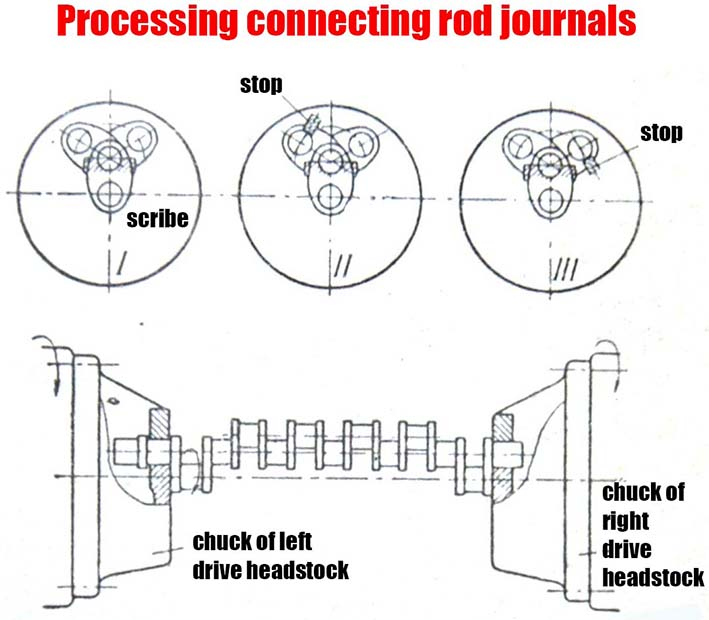 Processing connecting rod journals