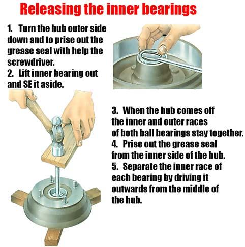 Releasing inner bearings