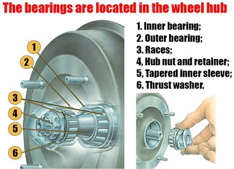 bearing in the wheel hub