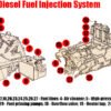 Diesel fuel injection systems elements
