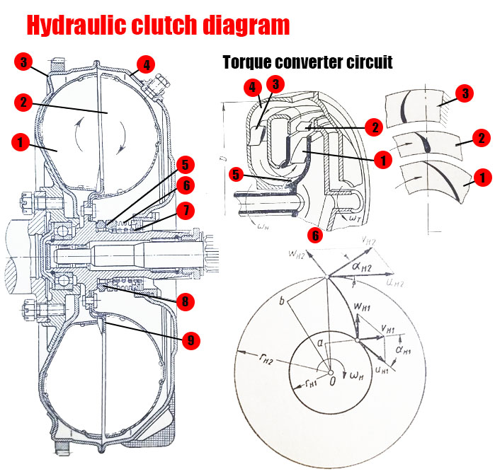 Hydraulic clutch diagram