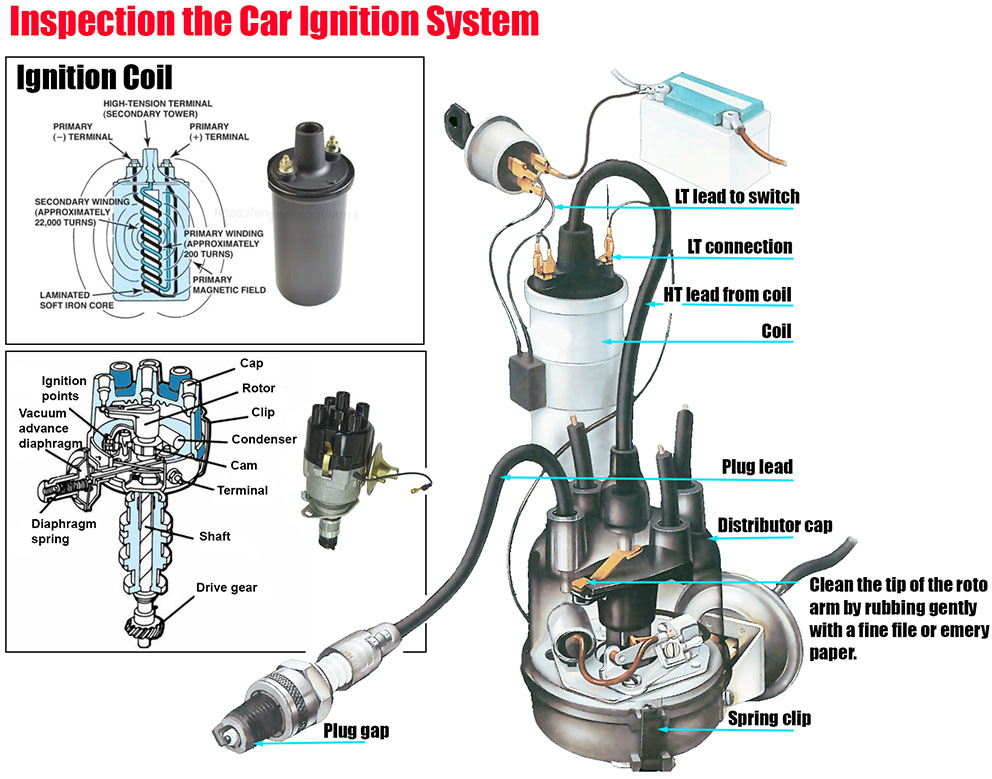 Inspection the Car Ignition System