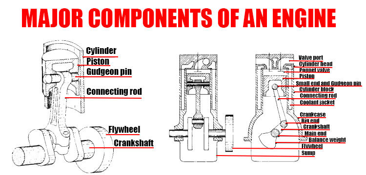 MAJOR COMPONENTS OF AN ENGINE