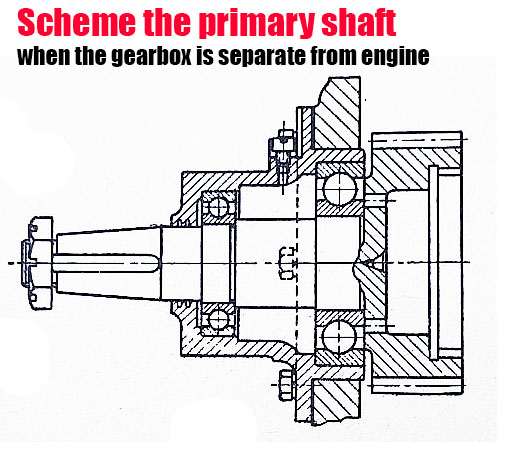 primary shaft situated when the gearbox is separate from engine